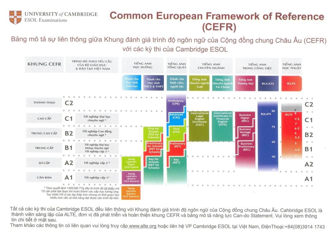 CEFR - Khung tham chiếu đánh giá trình độ cho người học tiếng Anh