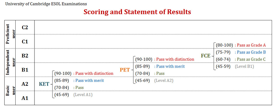 Scoring and Statement of Results